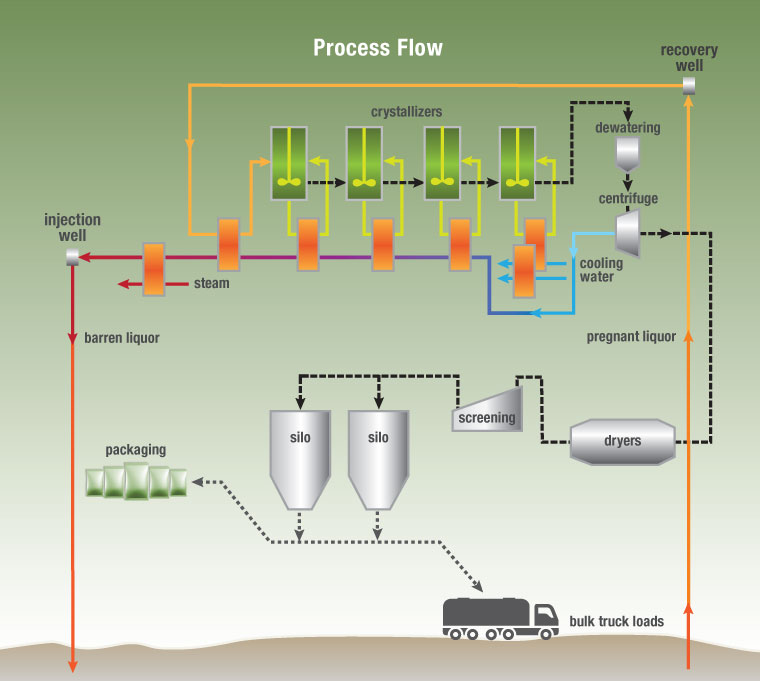 Our Unique Process – Natural Soda